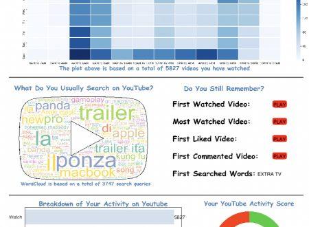 Dipendenti da YouTube? Scopritelo con python